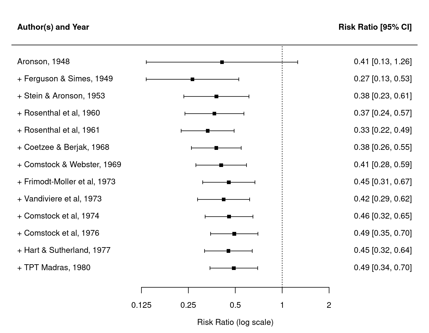 cumulative forest plot  the metafor package
