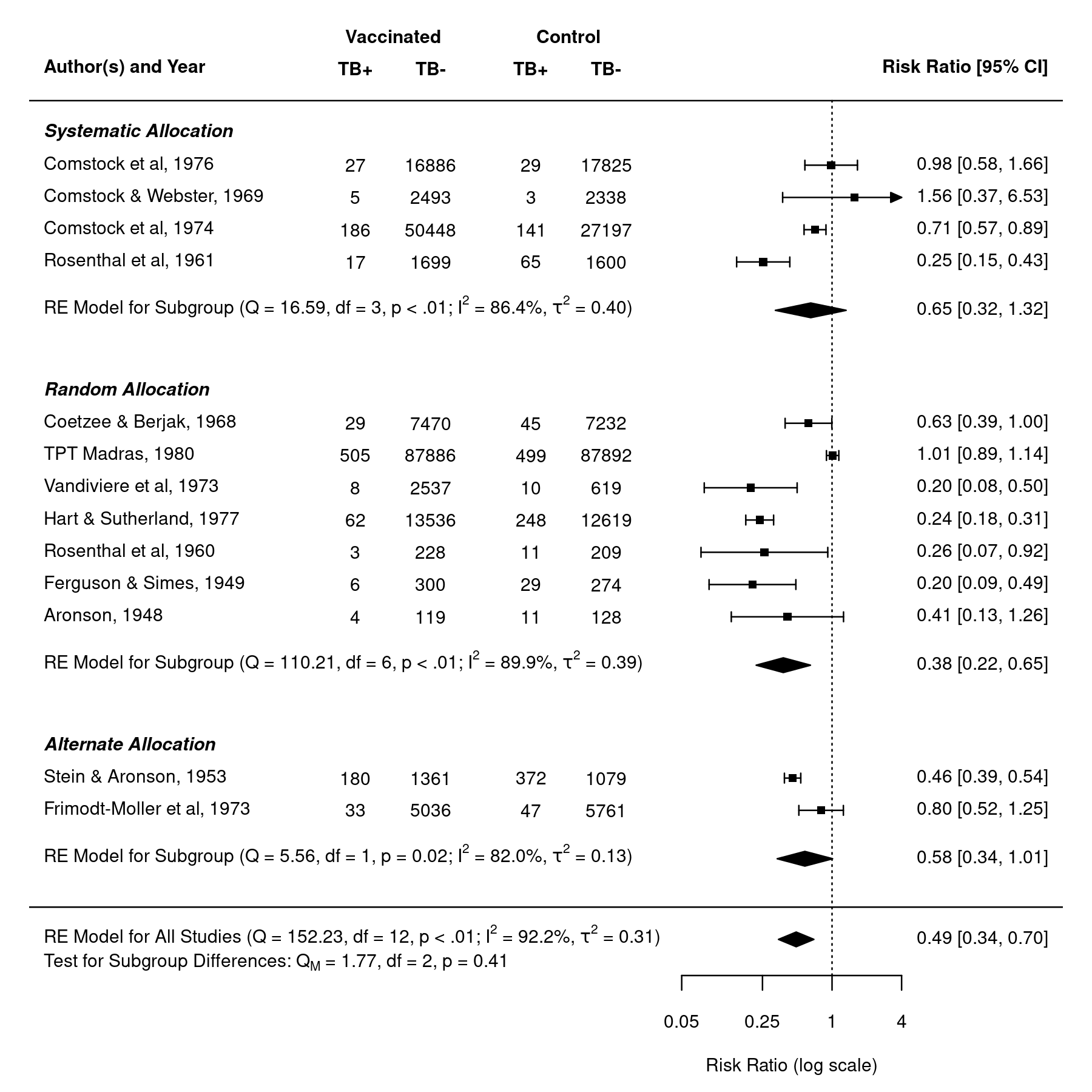 Forest Plot with Subgroups [The metafor Package]